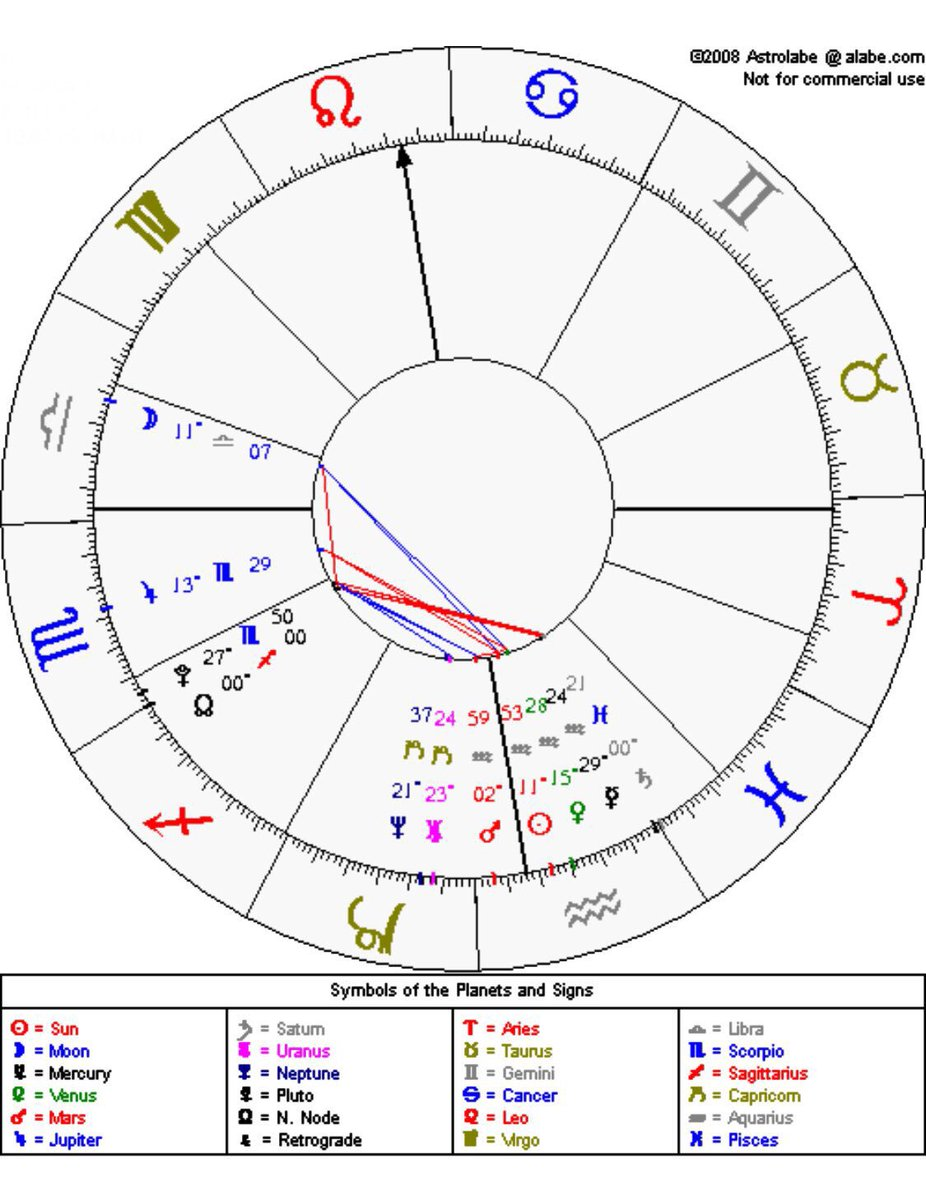 Uncletio49 Your Zodiac Is What Section Of The Sky The Sun Was In