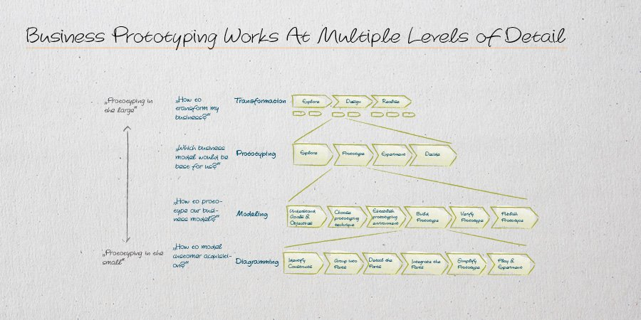 Diagramming hashtag on twitter businessprototyping supports multiple levels of detail businesstranformation businessmodelling diagramming httpowgvuz30b5bl1 picitter ccuart Images