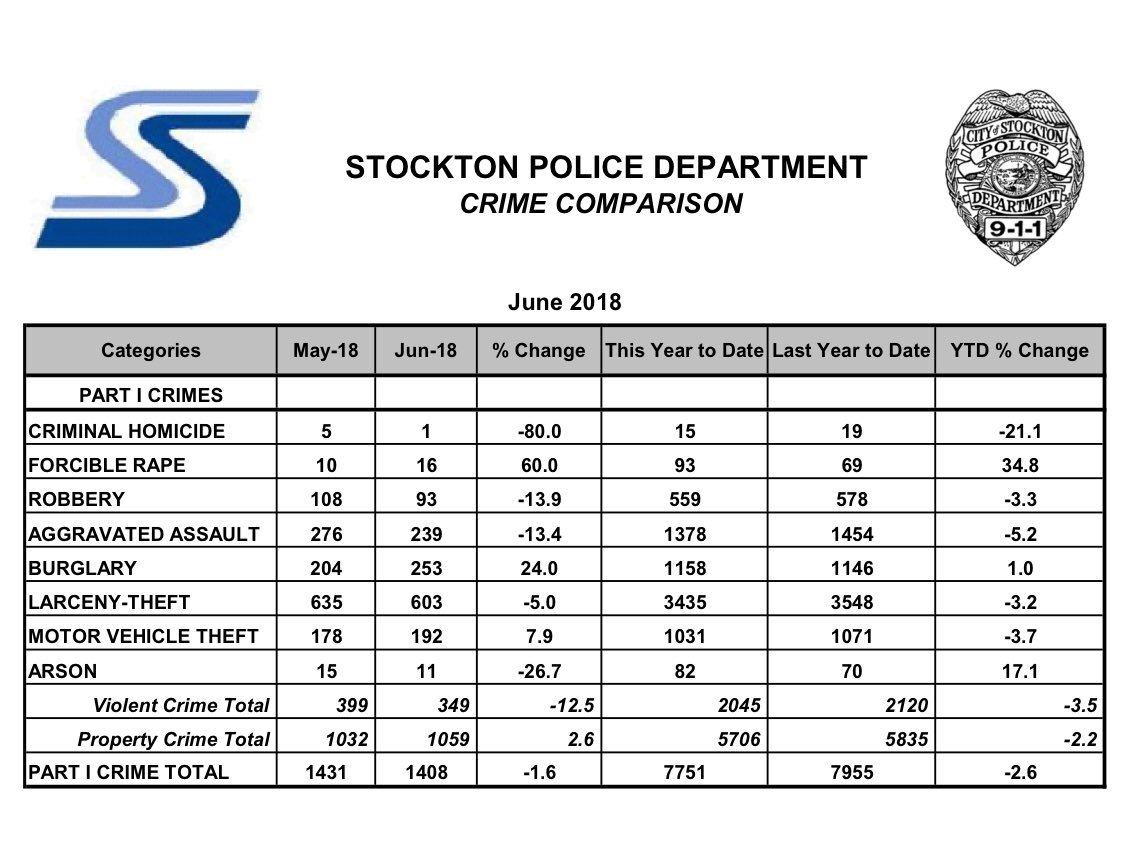 StocktonPolice photo
