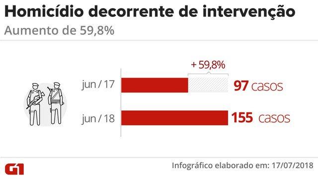 Mortes por ação policial no RJ crescem quase 60% em junho https://t.co/r67PtoONOT #G1