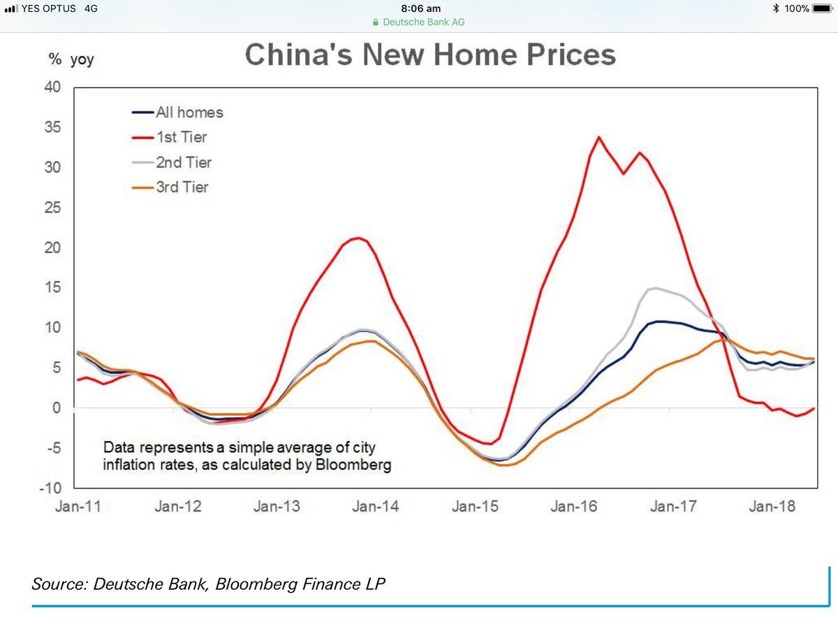 #China June home prices up in 61 out of 70 cities. Avg rise of 1.1%mom/5.8%yoy.
