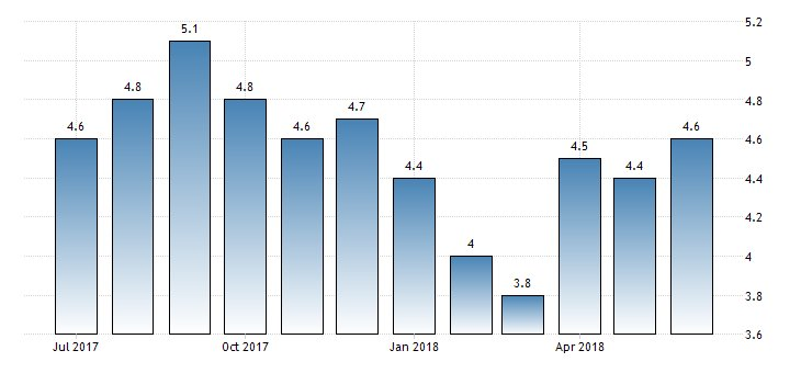 #SouthAfrica Annual #Inflation at 4.6%  https://t.co/J6sxP1lvz6