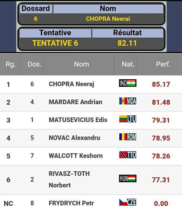 Congratulations Neeraj Chopra on the Gold🥇 with an effort of 85.17m in Sotteville Athletics Meet beating the 2012 Olympic champion. Wishing you even more success always.