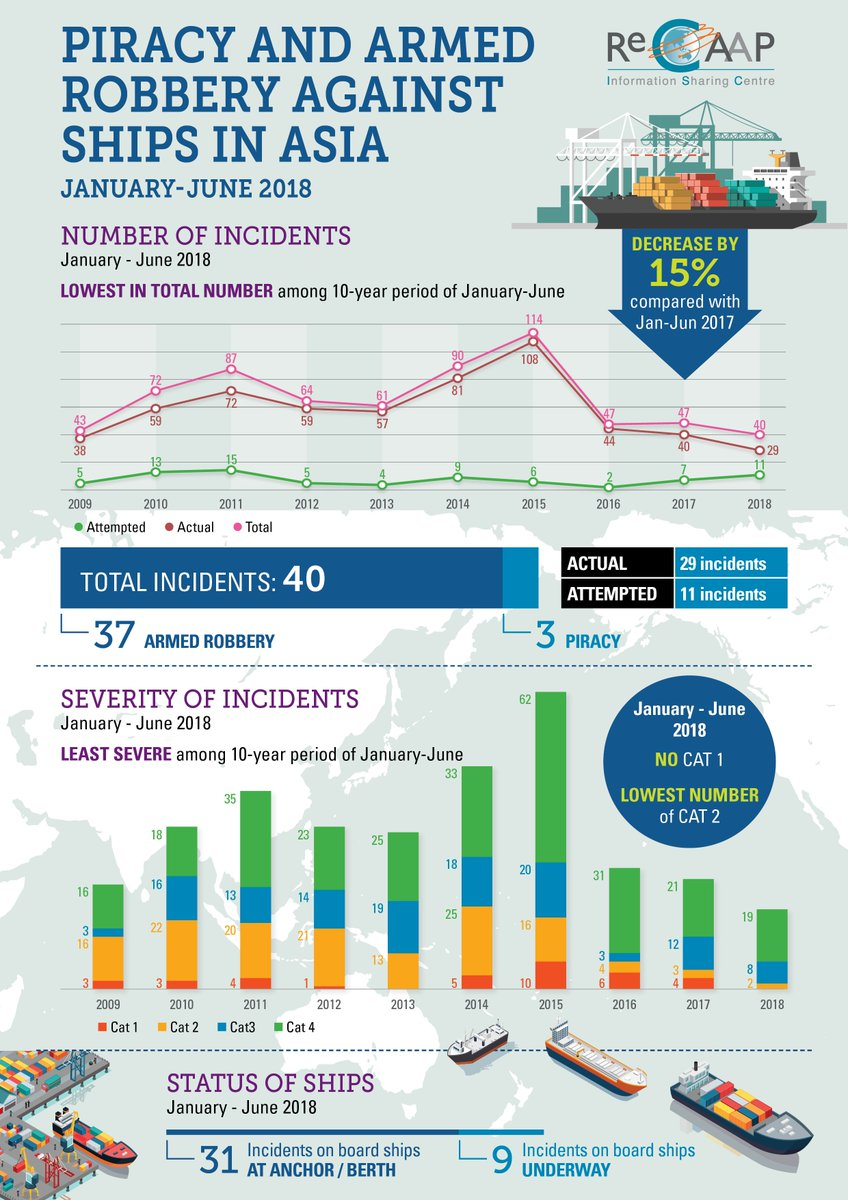 Piracy & Robbery Against Ships at Sea in Asia - Half Yearly Report - ReCAAP ISC