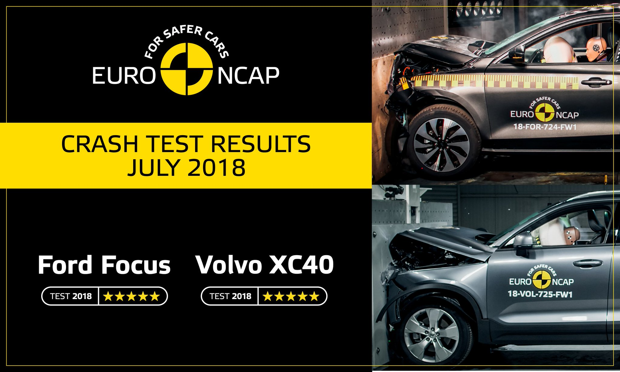 euro ncap on twitter today euroncap releases the safety ratings of two new cars both volvo s new small off roader the xc40 and the latest version of ford s small family car the focus euro ncap on twitter today euroncap