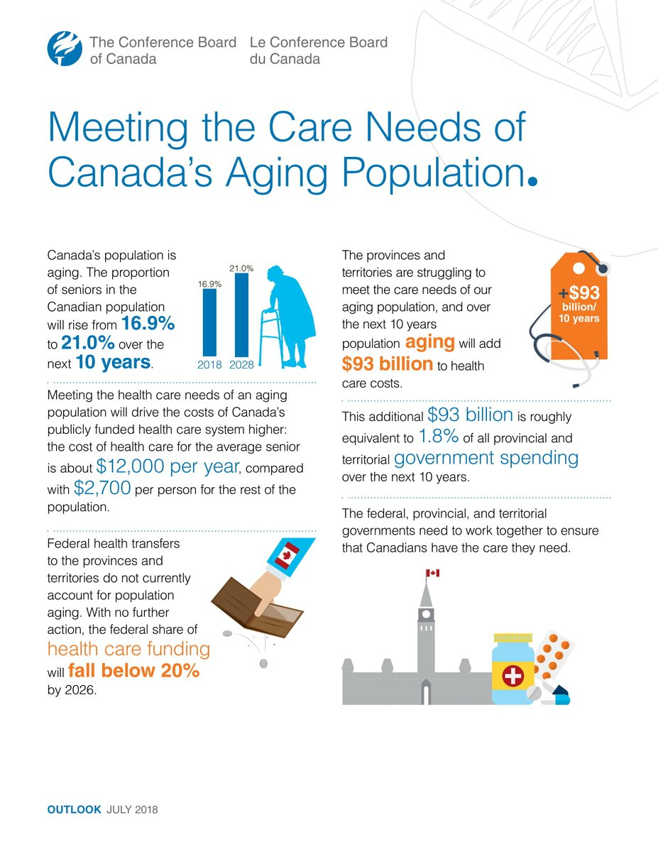 caring for an ageing population Statistics show population ageing is forecast to continue, with the number of people in the uk aged 65 and over increasing by nearly two-thirds to reach contact us today for a no-obligation discussion about your home care requirements prestige nursing + care is a sodexo company, part of a network.