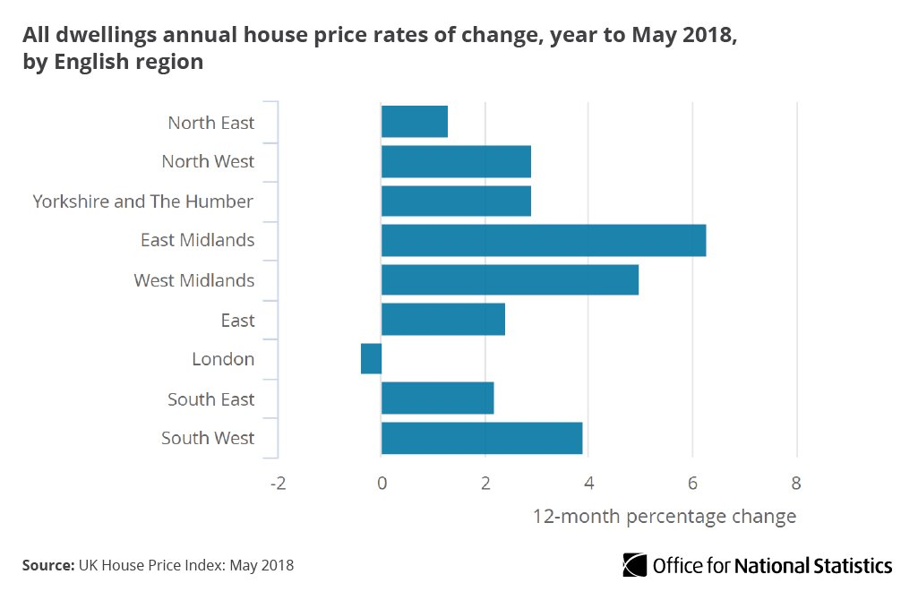 East Midlands house prices had the highest annual growth of 6.3%, outperforming London where prices have dropped by 0.4% https://t.co/YLNagLmMGW