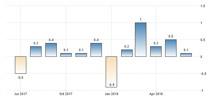 #Euro #Inflation Rate month-on-month at 0.1%  https://t.co/BsMhcBUy1H