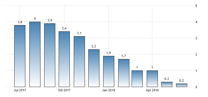 #Moldova PPI year-on-year at 0.2%  https://t.co/JaZl23L1fl
