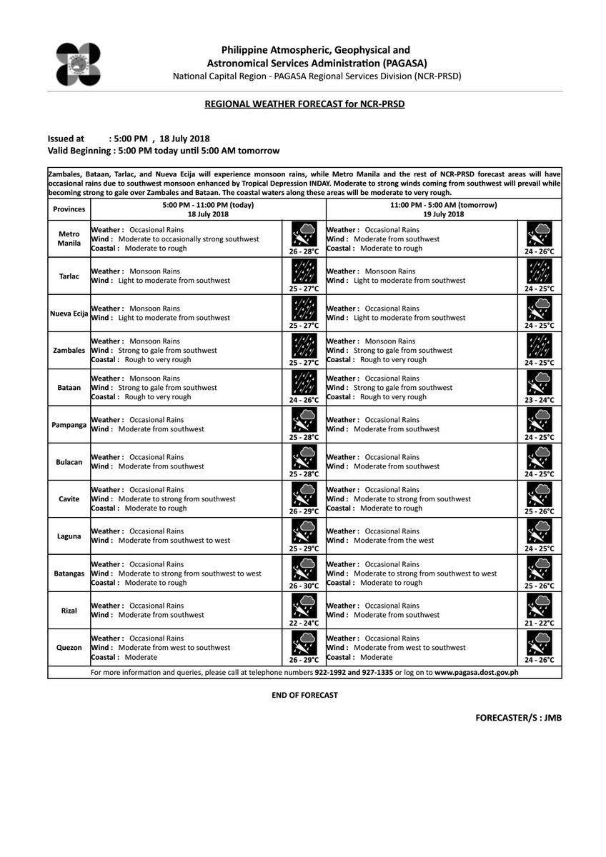 REGIONAL WEATHER FORECAST for #NCR_PRSD Issued at: 5:00 PM, 18 July 2018 Valid Beginning: 5:00 PM today - 5:00 AM tomorrow  https://t.co/ybJTTF5X0f