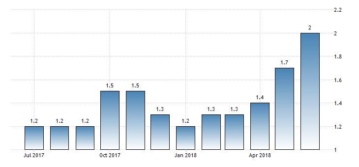 #Malta Annual #Inflation at 2%  https://t.co/w9fG99E7ub