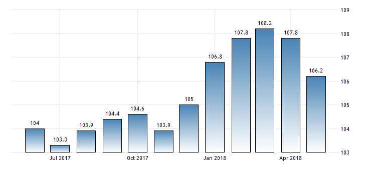 #Albania Harmonised Annual #Inflation at 2.1%  https://t.co/bNUSIFhFcx