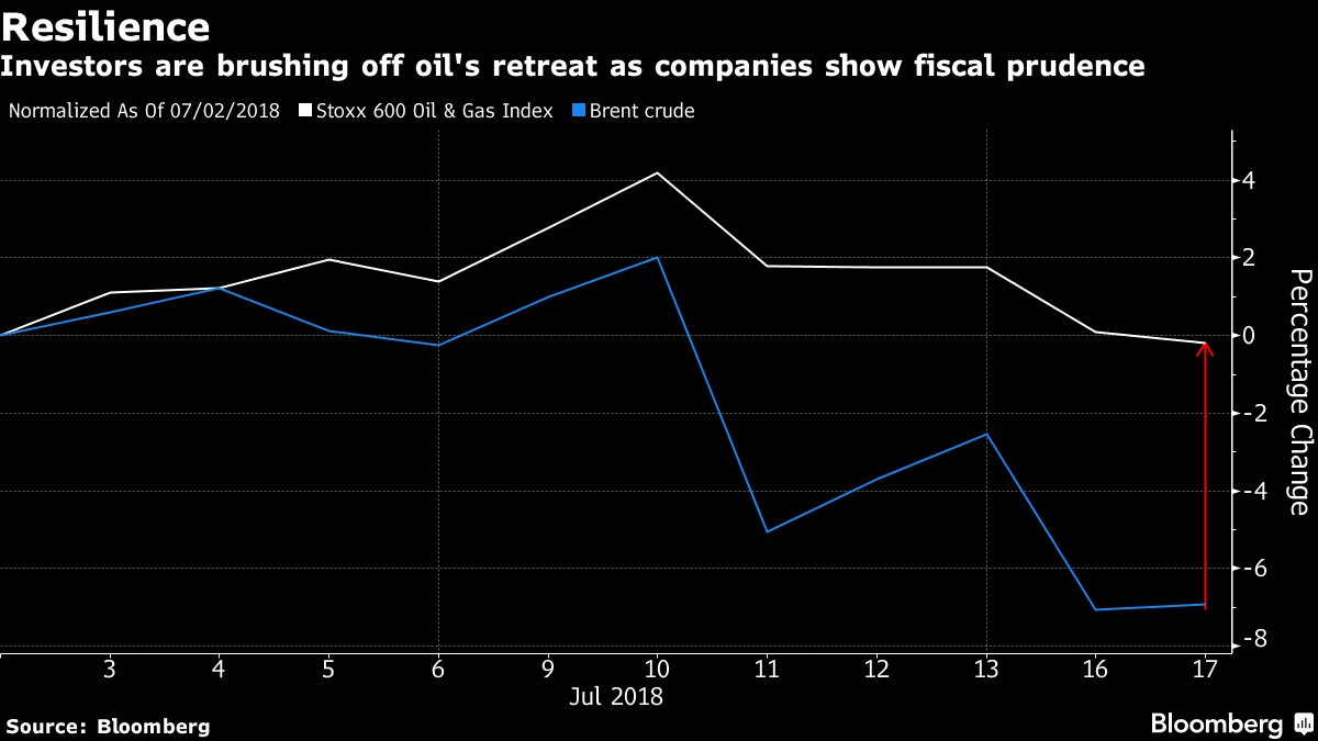 Why investors in oil companies don't care about crude's collapse https://t.co/qz10eAiq5J