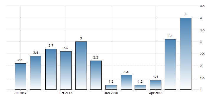#Portugal PPI year-on-year at 4%  https://t.co/0JsC0SFpHU