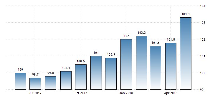 #Portugal PPI month-on-month at 0.6%  https://t.co/r1OIEUGqux