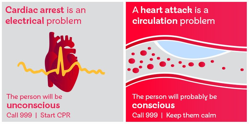 Do you know the difference between a cardiac arrest and a heart attack? Please share to raise awareness #WednesdayWisdom