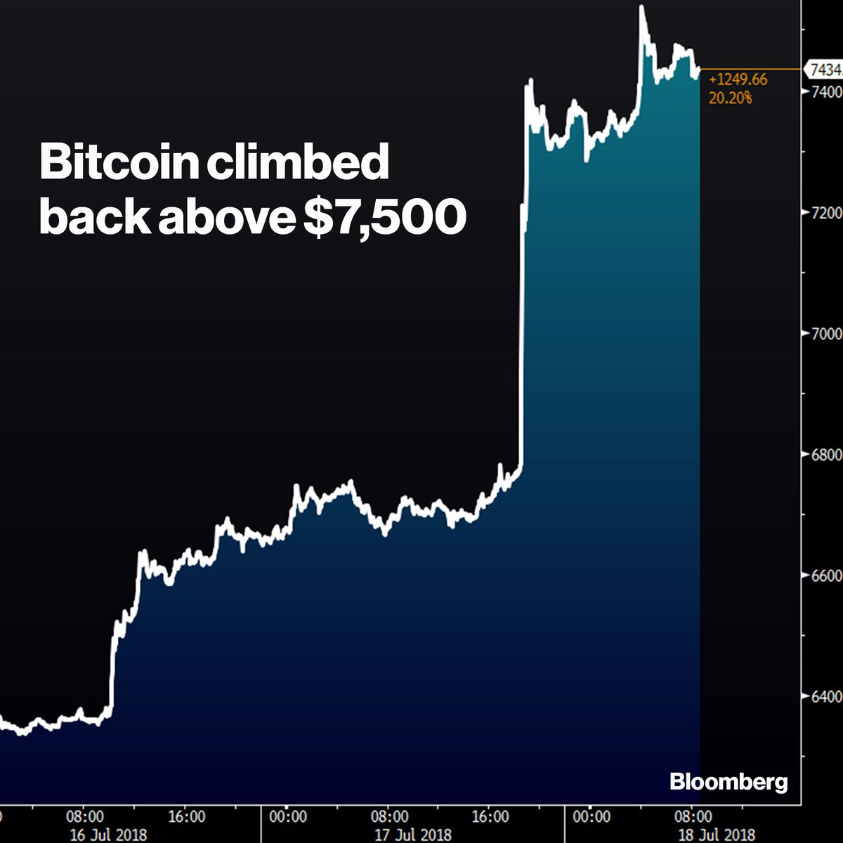 Bitcoin broke above $7,500 for the first time since June https://t.co/FoyXDZzI71