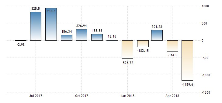 #Portugal Current Account at €-1159.6M  https://t.co/KfMUZoDexQ