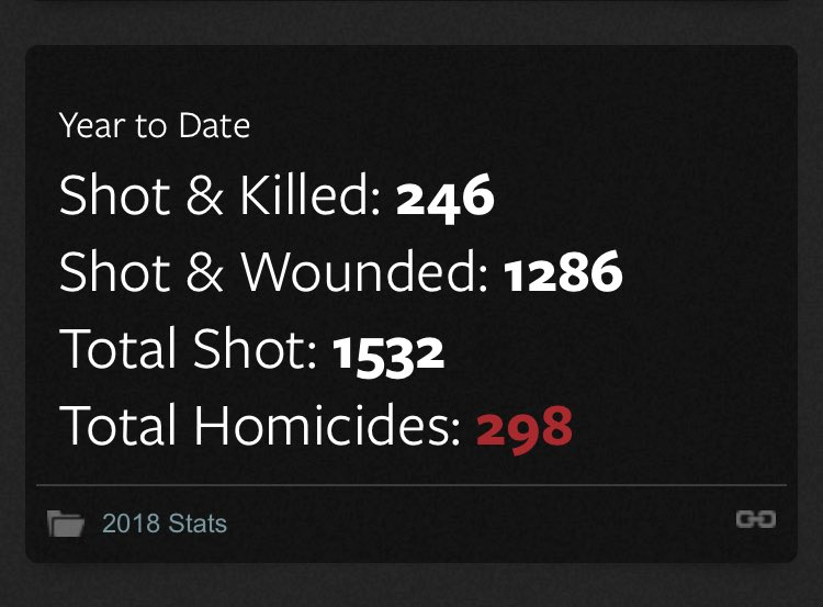 In Chicago this year 298 people have been murdered and 1,532 shot  No HoggWash die-in to protest No marches against gun violence  No media outrage  Why is that? https://t.co/XiNRcwu7LX