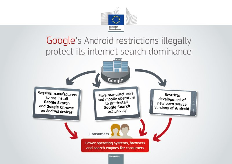 We are fining Google €4.34 billion for illegal practices regarding Android mobile devices to strengthen dominance of Google's search engine. They have denied EU consumers the benefits of effective competition in the important mobile sphere. Learn more → https://t.co/2gIPfCEtMp