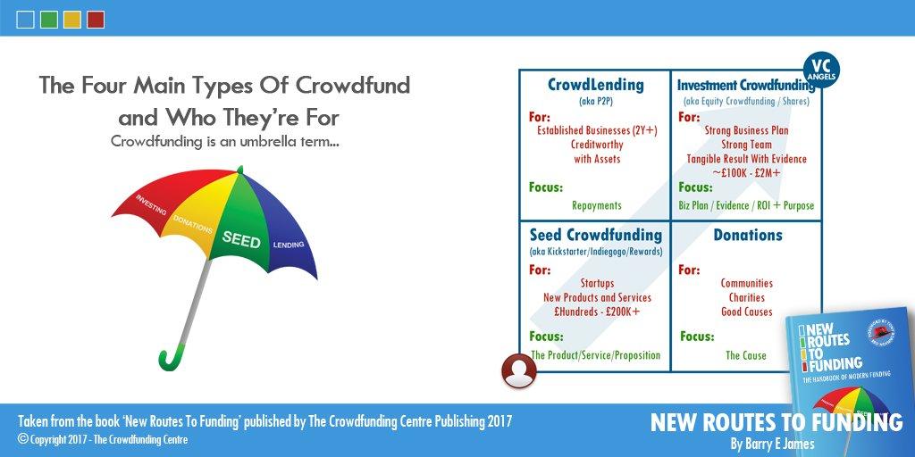 Crowdfunding Center on Twitter: