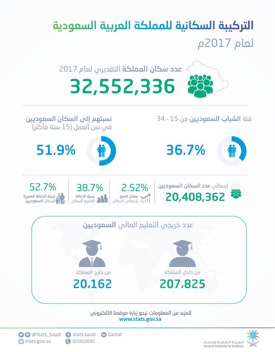هاشتاق السعودية No Twitter الهيئة العامة للإحصاء عدد سكان المملكة التقديري لعام 2017 بلغ أكثر من 32 مليون نسمة