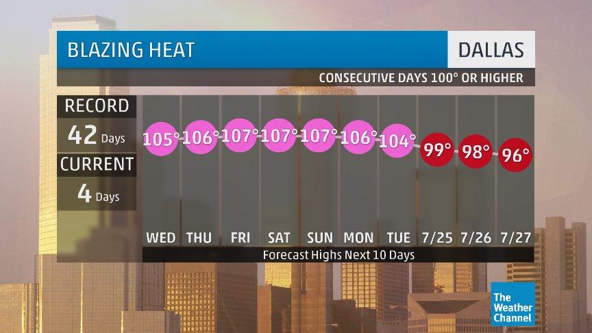 Dallas Weather 10 Day