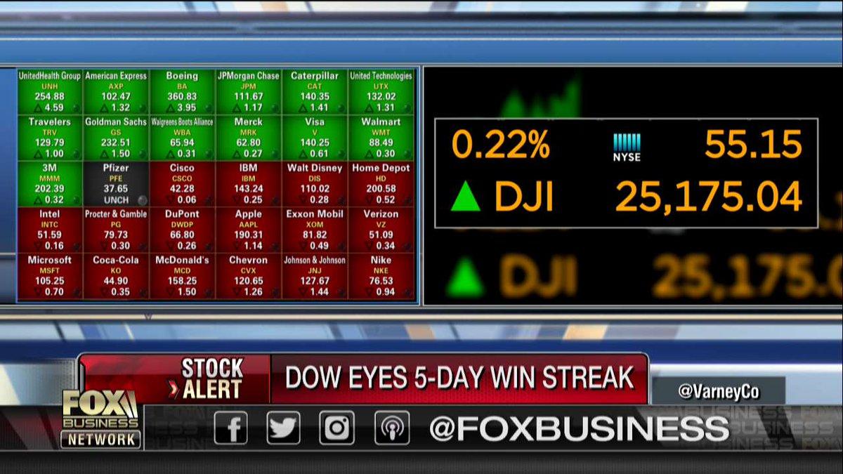 #StockAlert: Dow eyes 5-day win streak https://t.co/t0RiiEdIAK