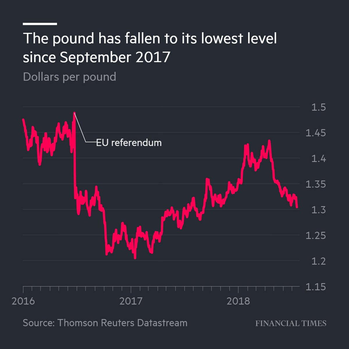 A weak inflation report sent the pound tumbling and cast doubt on the widely-held belief that interest rates would rise in the UK next month.  Read more: https://t.co/D3sjgqXbRX