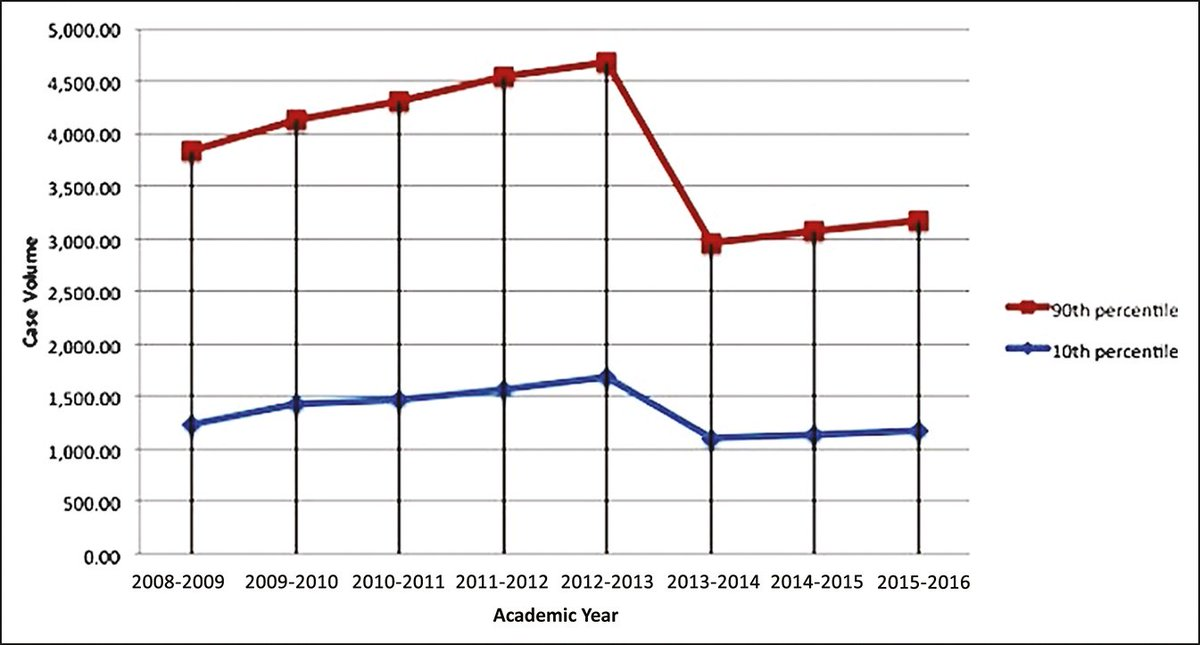 AAOS Members On Twitter Graph Below Shows The Average