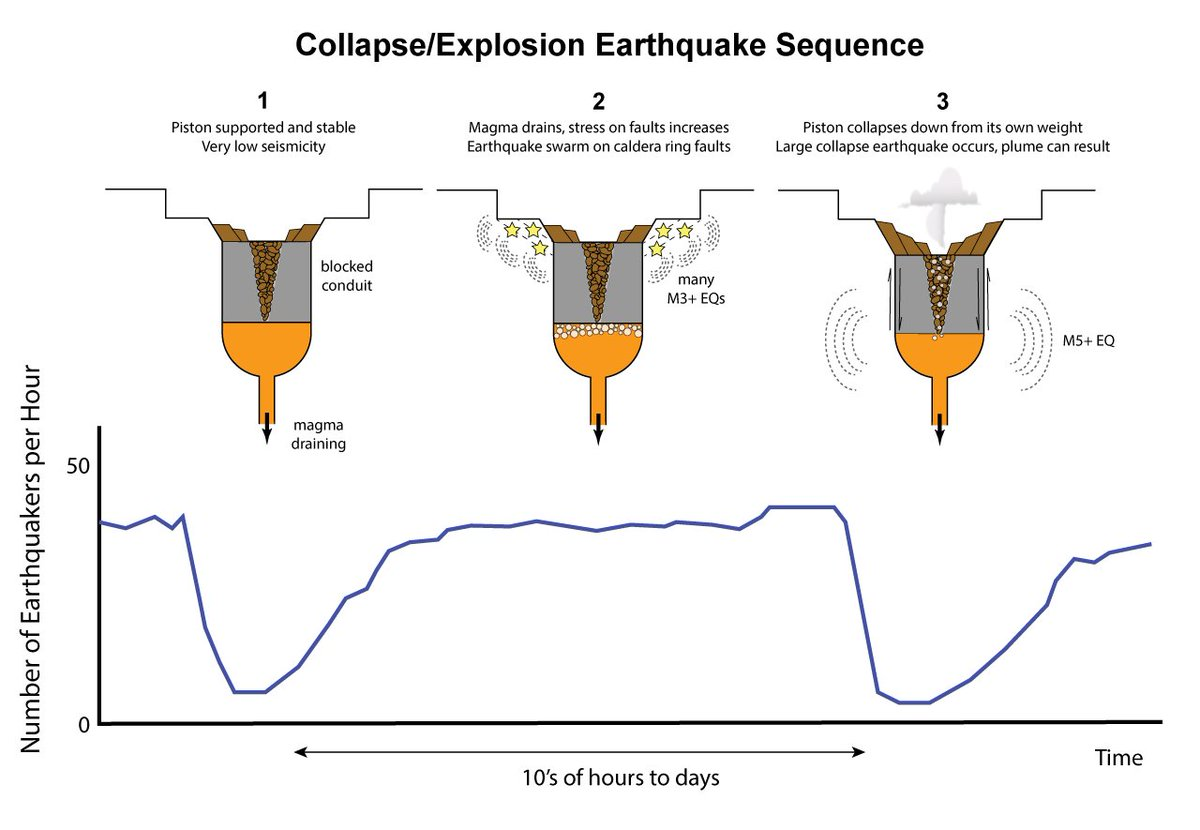 Usgs Volcanoes On Twitter Thats Just About Right This Volcano Diagram Following The Summit Events At Kilauea Https Volcanoesusgsgov Observatories Hvo Watchhtmlvwid1371 Pic Cl3dmclsut
