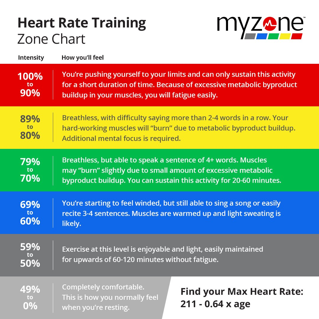 """MYZONE on Twitter: """"How well do you know the Myzone heart ..."""