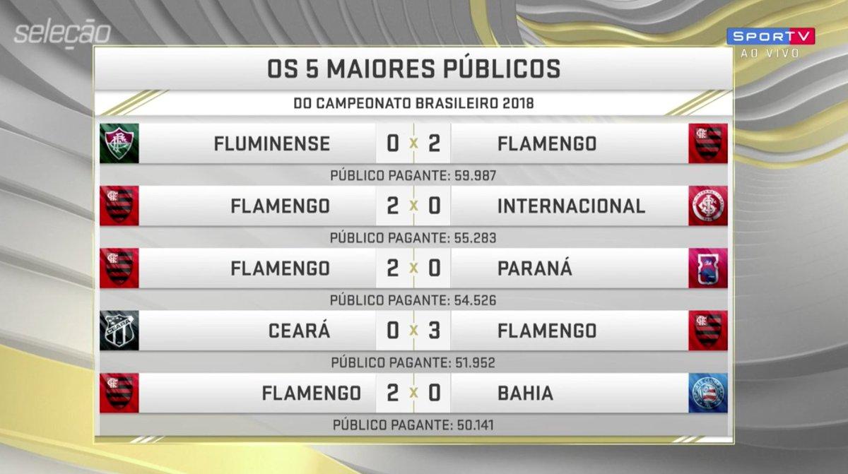 Os 5 maiores públicos do Brasileirão. Será que o torcedor do Flamengo tá animado?  #SelecaoSporTV