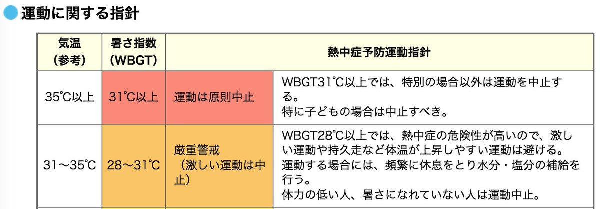 【環境省熱中症予防情報サイト】 https://t.co/wol7dzHB5h  WBGT31℃以上(気温35℃以上)では、特別の場合以外は運動を中止する。 特に子どもの場合は中止すべき。