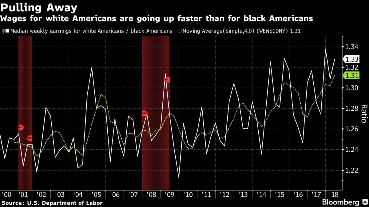 Wages are growing faster for white Americans than black  https://t.co/uI0YvPqSma