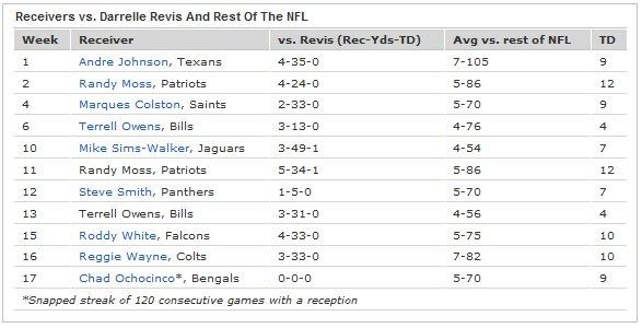 Good stats. And I still feel like Revis' best stat is: $124.2 million.