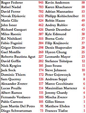 Classement ATP - Page 33 DiaeWV8XkAQ6ApH