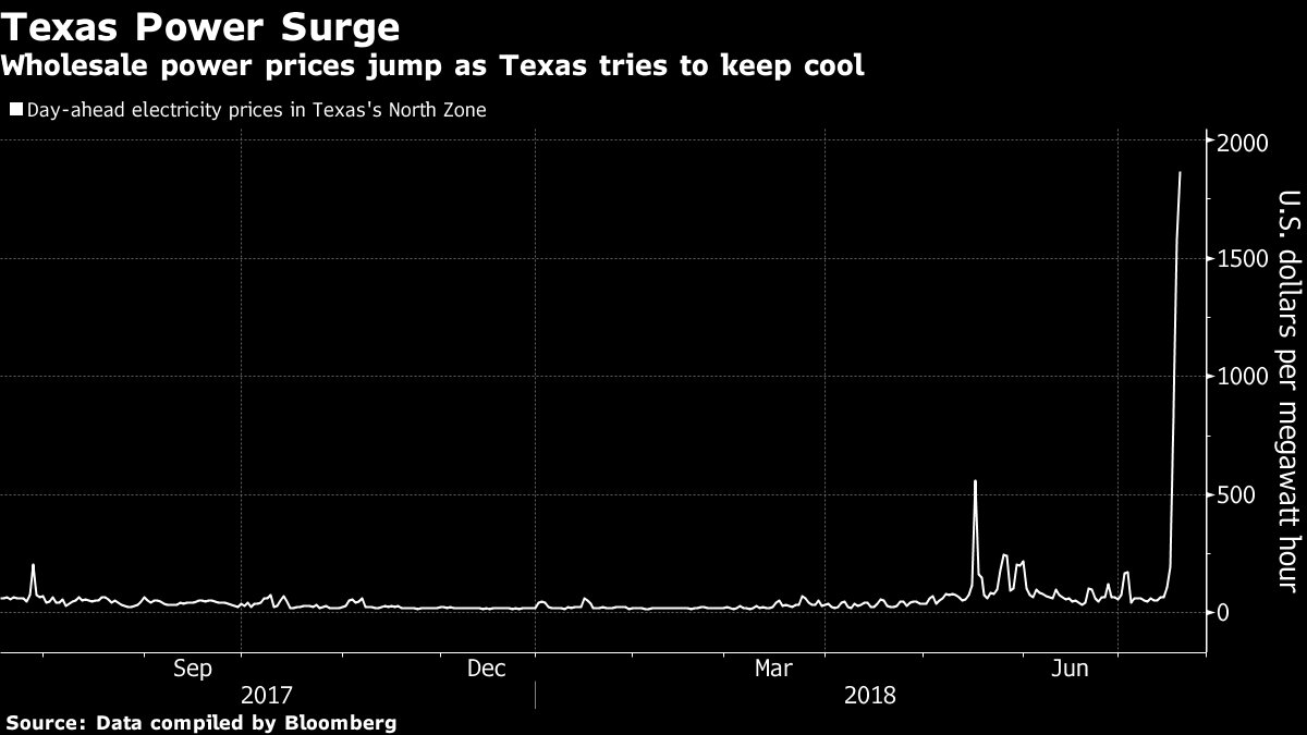 It's so hot in Texas that power use rose to an all-time record https://t.co/DPVOysf0pm