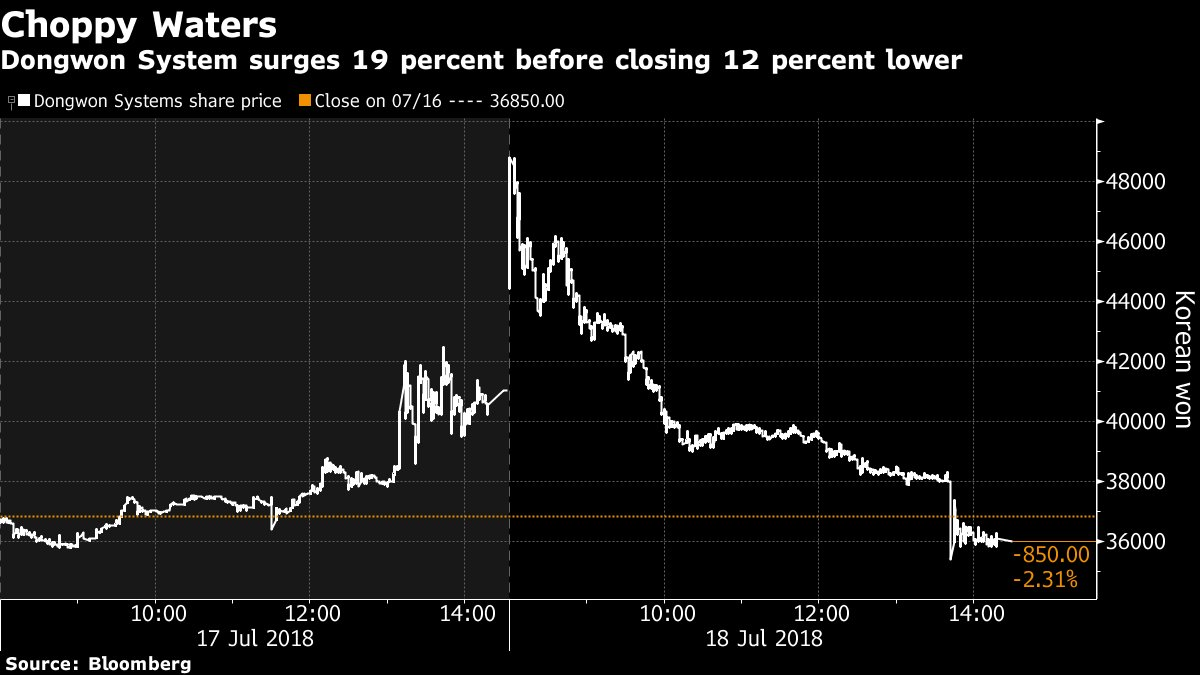 Stocks swing on reports that a sunken ship carrying $132.5 billion of gold was found off the South Korean coast https://t.co/vmh5WpnCGg