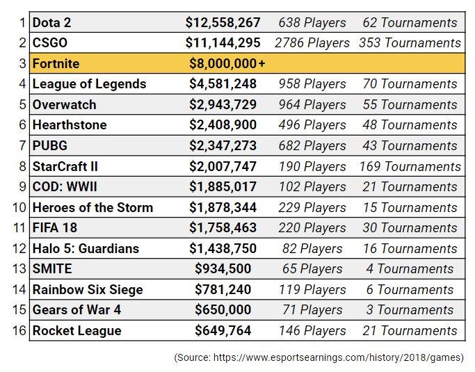 moses fps - esports earnings fortnite