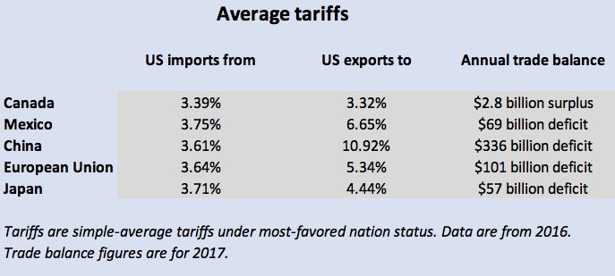 Why Trump's trade war is unnecessary https://t.co/pvMnpVox2Z by @rickjnewman