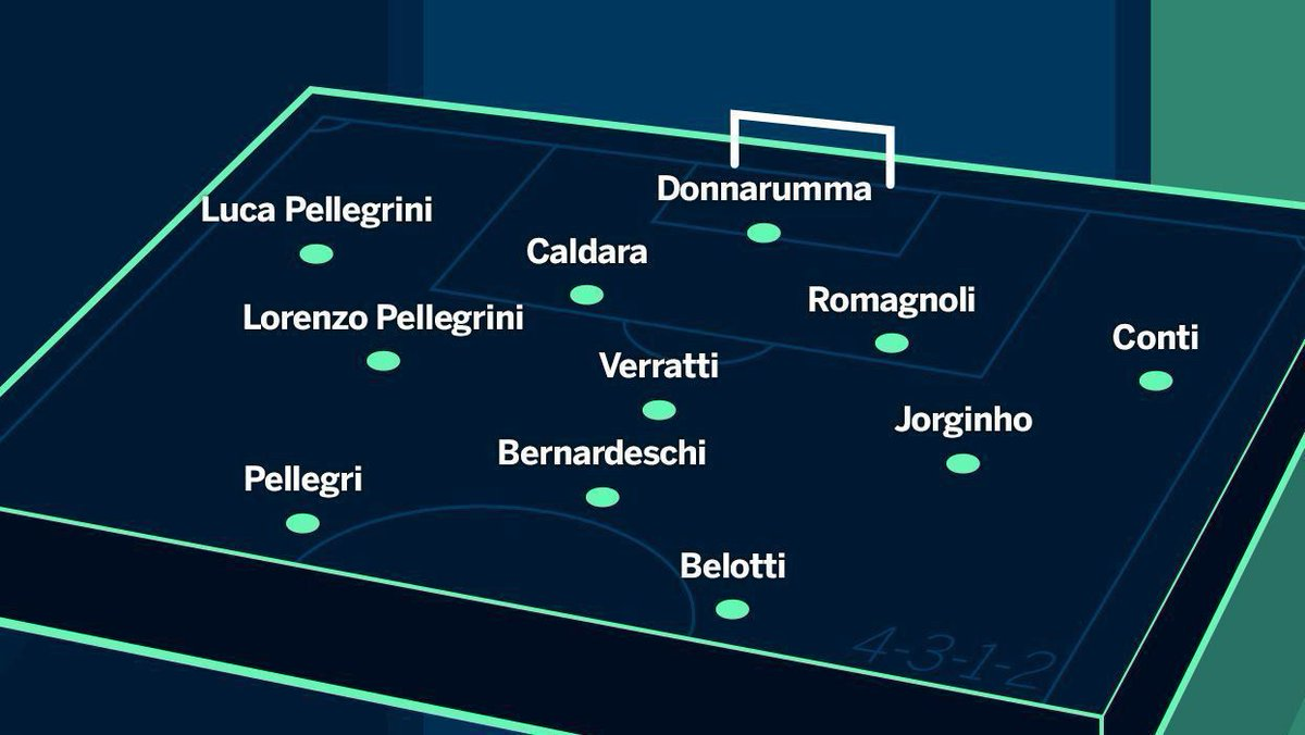 Brasil modificado, Mbappé com 23 anos e nova Itália, veja como estarão as grandes seleções do mundo em 2022: https://t.co/kTas0G8gA5