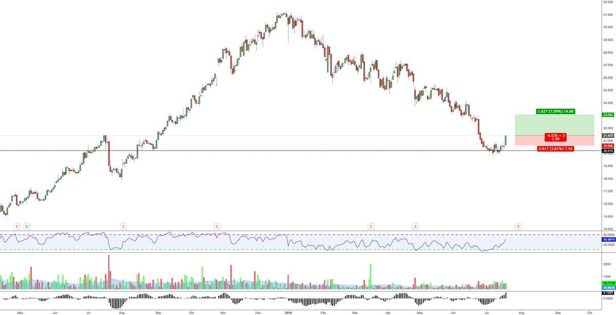 Volo Trading Incorporated