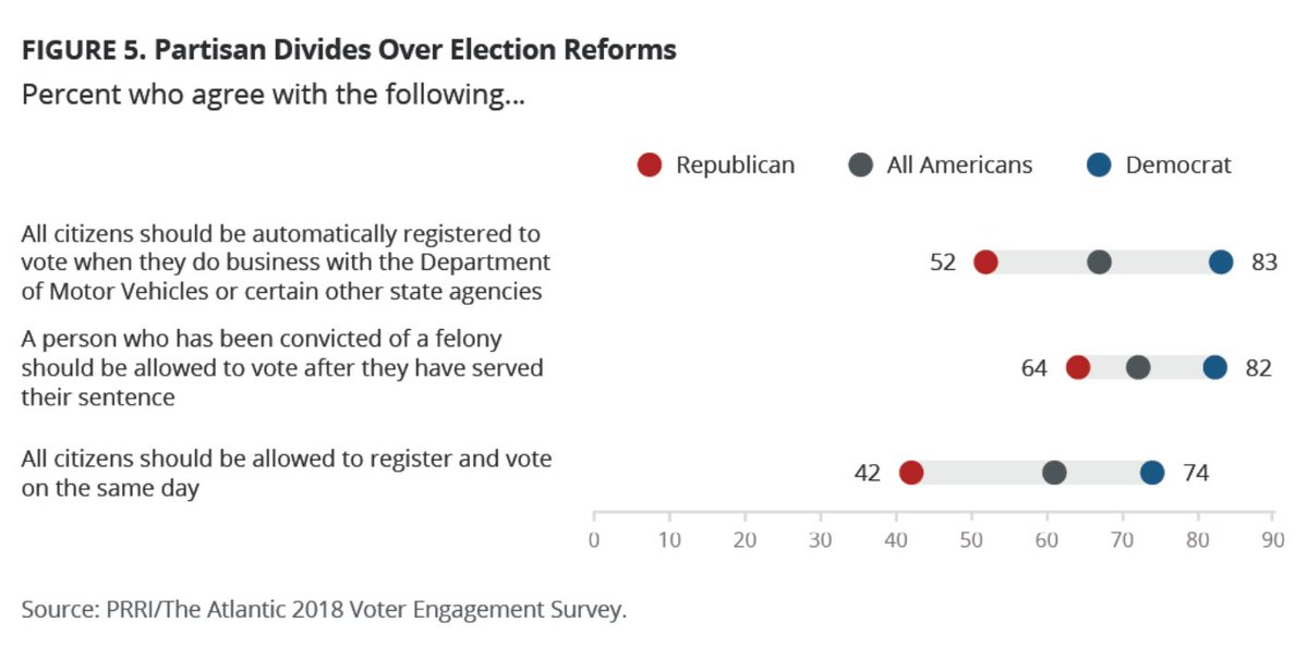 Pro-voting polices have strong durable support with little chance of partisan backlash. prri.org/research/Ameri…