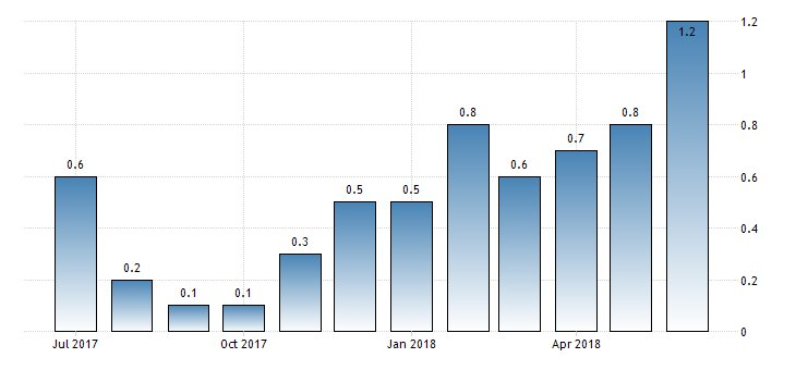 #Israel #Inflation Expectations at 1.5%  https://t.co/AkZ9BqJy1y