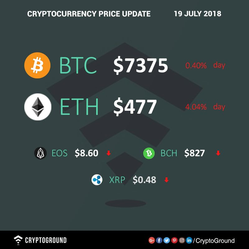 cryptocurrency price update