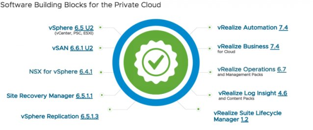 Christian Parker On Twitter Vmware Validated Design Vvd For Software Defined Data Center 4 3 Sddc Https T Co Pe6sff2a9h