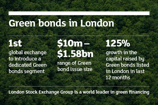 Watch Our Market Open Video Bitly 2mmp2uE To Find Out More About This Landmark Issuance And Green Bond Offeringpictwitter 6fr2VcCQOo