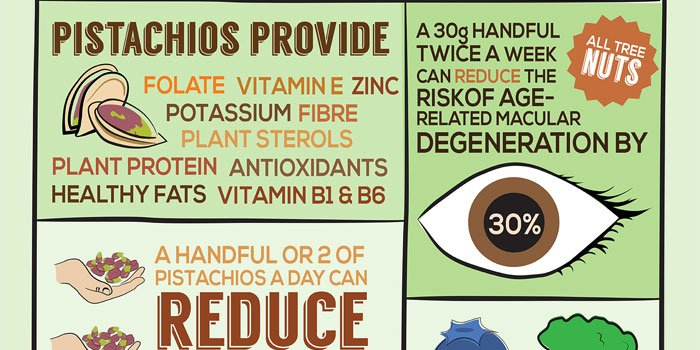 RT Pistachios Can Be Included in a Weight Management Program ➡ https://t.co/lkPoDTyekf https://t.co/pIzggeDEVL #health #well