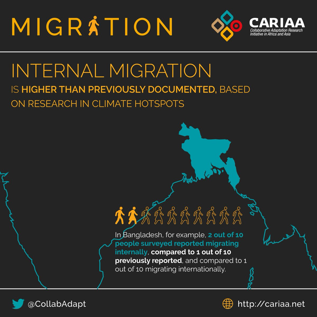 CARIAA research shows more internal (in-country) #Migration is happening due to #ClimateChange and other stressors. Find out more:  https:// bit.ly/2NsGfOM  &nbsp;   @cc_idrc @IDRC_CRDI @DECCMA @ASSARadapt @hi_aware @PRISEclimate<br>http://pic.twitter.com/FsbknCY3Ts